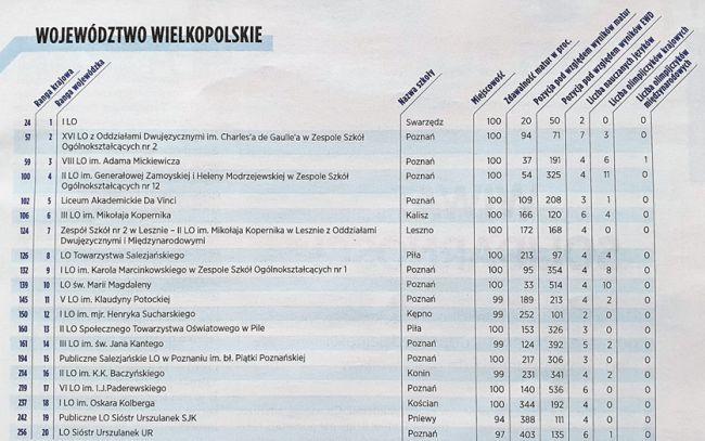ranking szkół